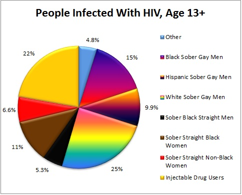 People Infected With HIV