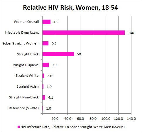 percentage of uk prostitutes with hiv