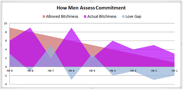 how_men_assess_commitment