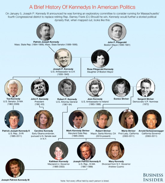kennedy-family-political-tree