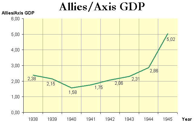 Allies Axis GDP