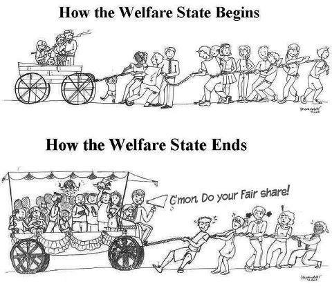 Image result for welfare collapse