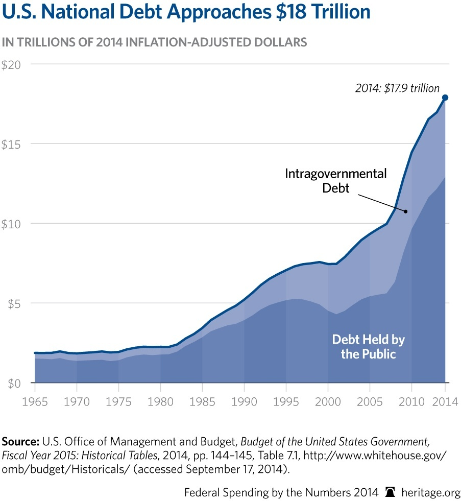 CP-Federal-Spending-by-the-Numbers-2014-04-1-debt_HIGHRES