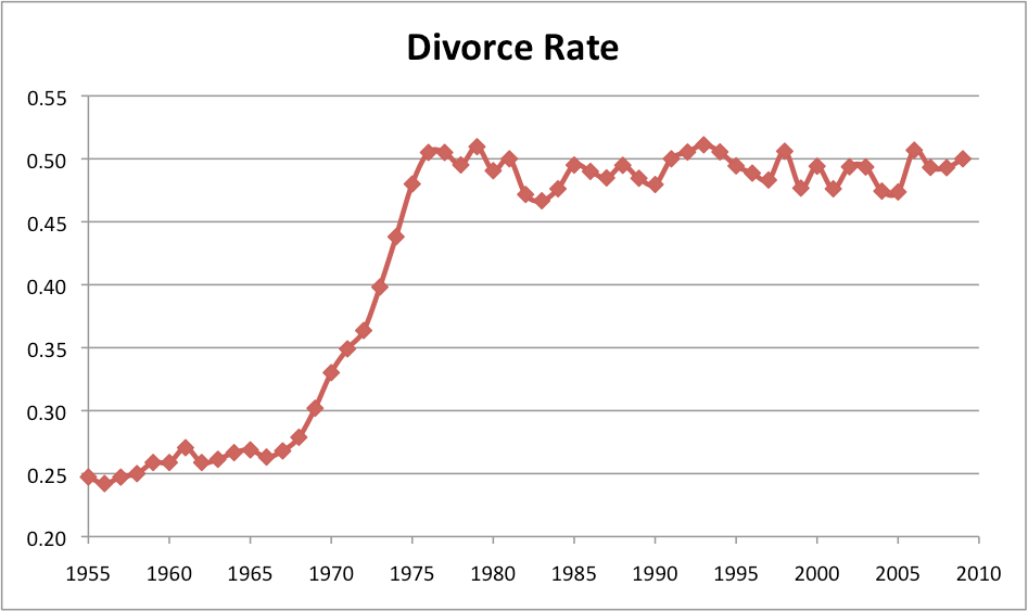 The Evolution of Divorce