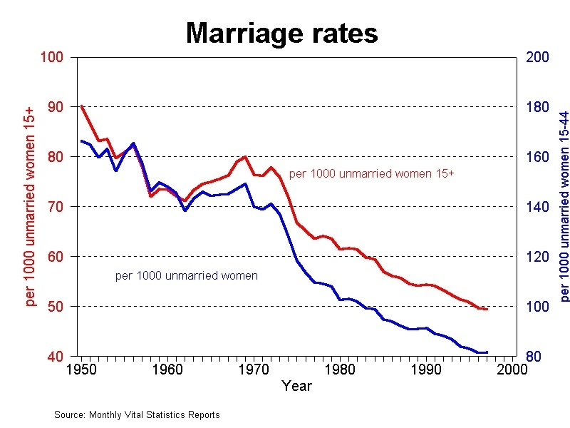 marriage-trends