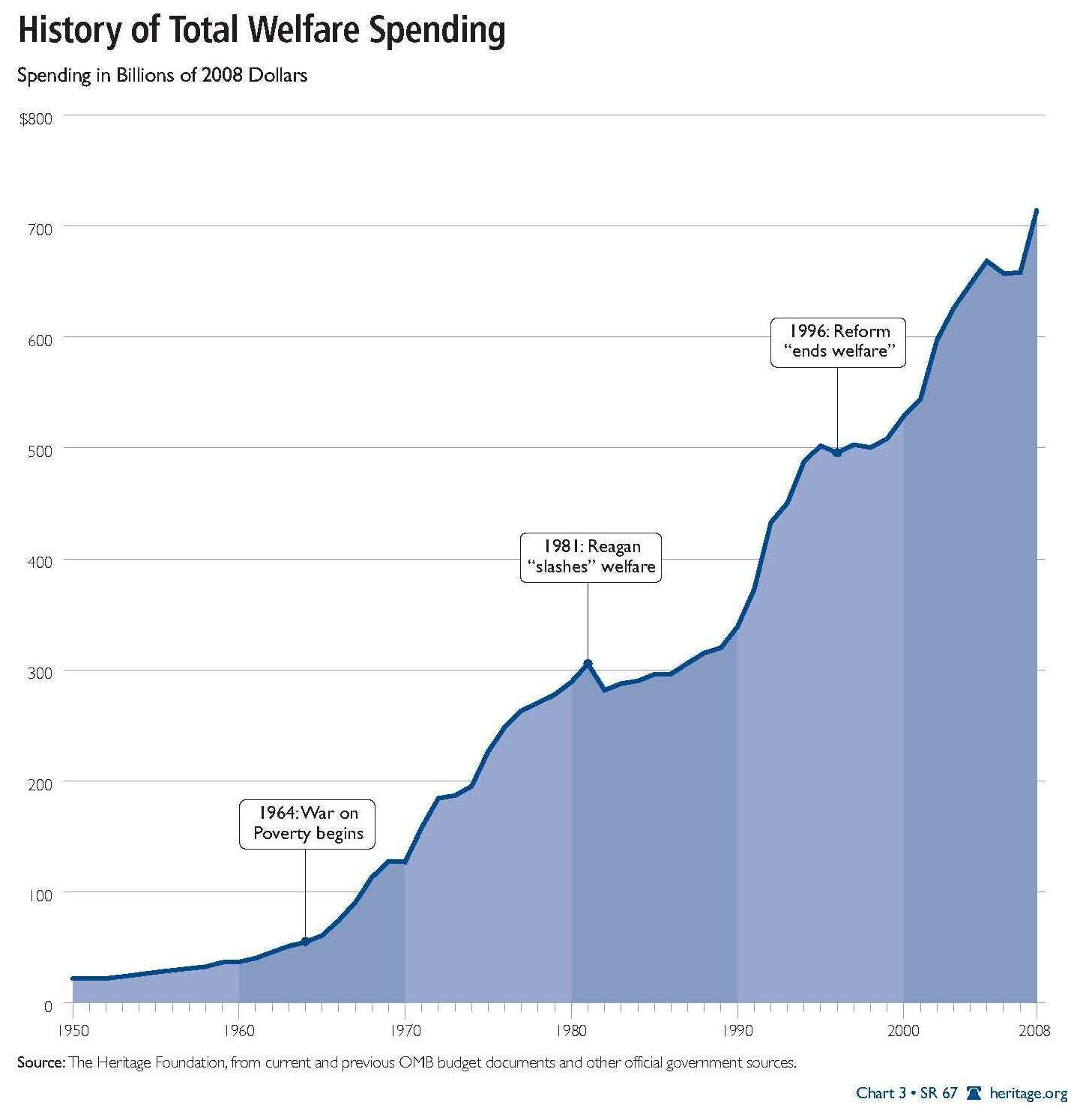welfare spending