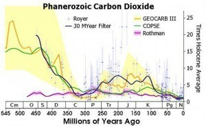 Geologically speaking, CO2 concentrations have almost always been higher than the carbon-starved atmosphere of today, often 5 to 25 times higher