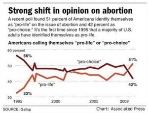 Changing attitudes on abortion have been seen over the last generation
