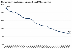 Even though the population of the U.S. has been increasing since 1980, the news audience has tumbled