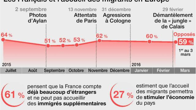 A majority of French people do not want the migrants. Hollande does not care and agreed to welcome 130.000 very soon