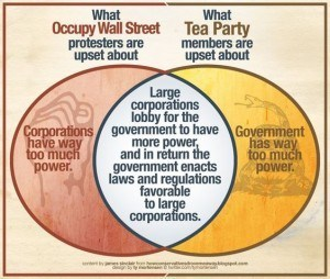 The left blames corporations while the right blames the government, when in reality the two interests work together to subvert the will of the people
