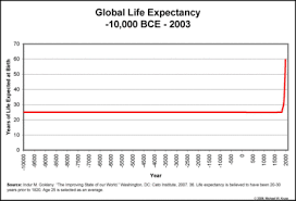 life expectancy plot