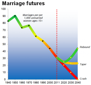 marriage futures