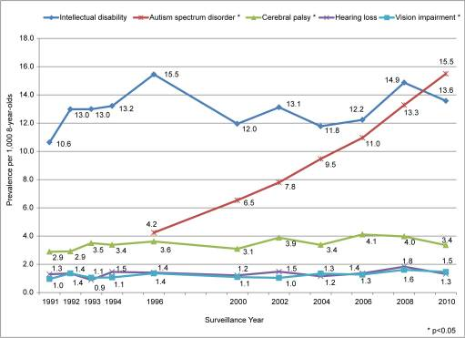 a CDC study showing a steady rise in Autism Spectrum Disorder in Atlanta, GA from 1991-2010.