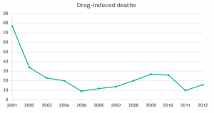 Deaths from illicit drugs plummeted after Portugal decriminalized all drugs