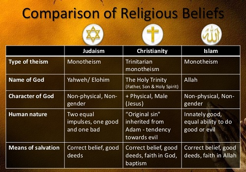 basic characteristics of judaism christianity and islam