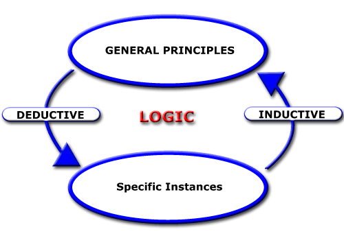 inductive and deductive research definition Inductive and deductive reasoning are often confused this lesson introduces the concept of reasoning and gives you tips and tricks to keeping.