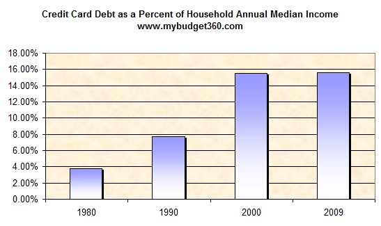 credit-card-debt-and-annual-income.png