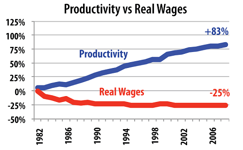 prod vs wages - The 5 Stages Of The Voodoo Economy